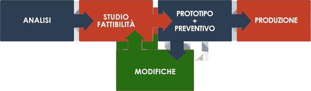 flusso-espositore-banco-cetaphil-farmacia