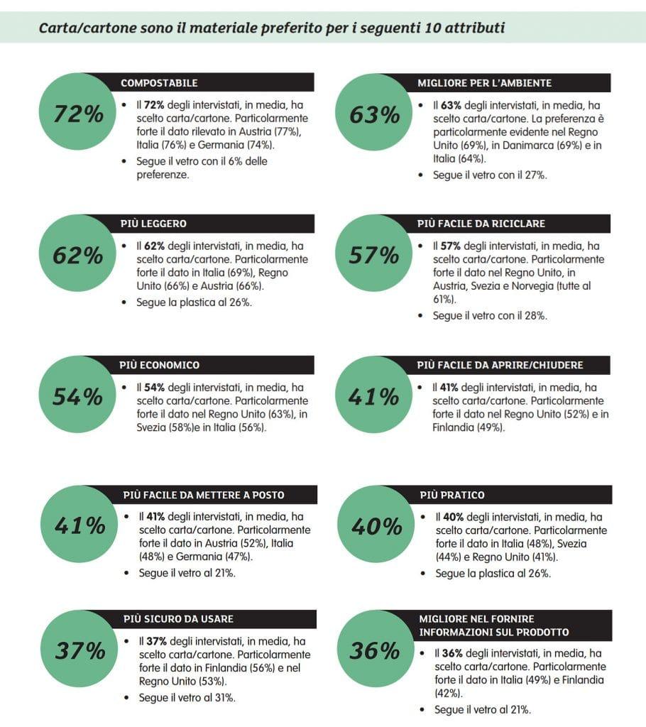 Ricerca Twosides: preferenze e abitudini del consumatore europeo
