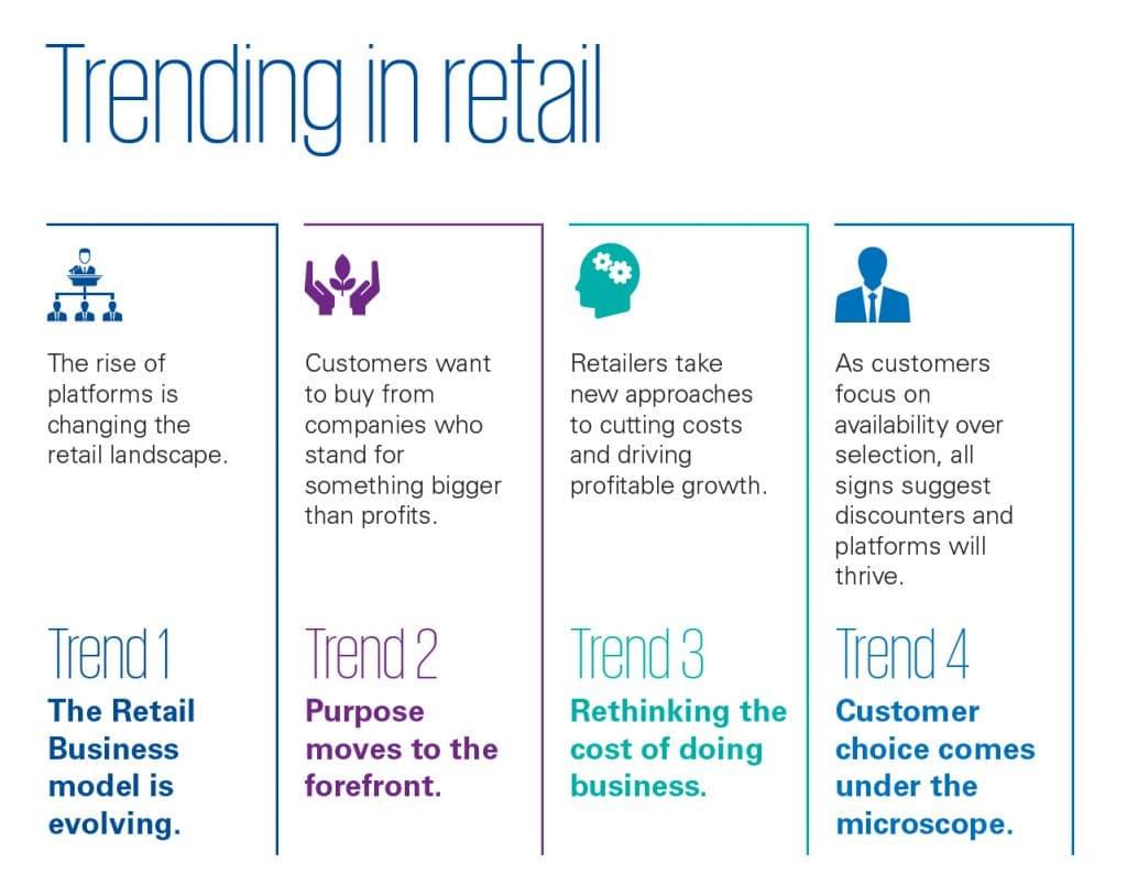 retail: i trend 2020 secondo KPMG