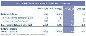 industria-cosmetica-fatturato-2019